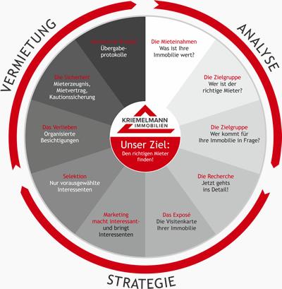 Analyse | Strategie | Vermietung - Den richtigen Mieter finden!